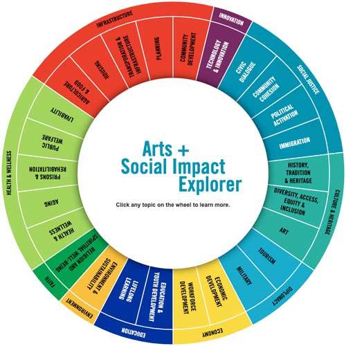 Arts + Social Impact